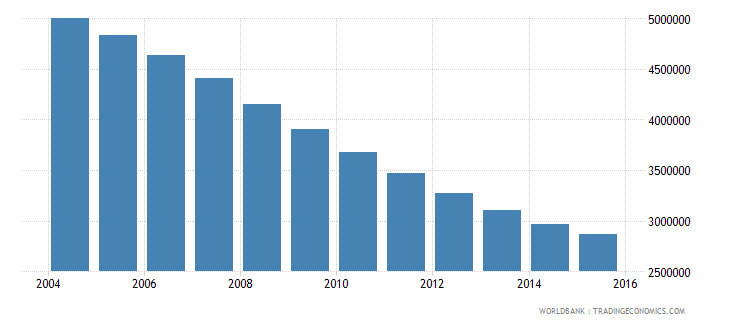 ukraine population ages 13 19 total wb data