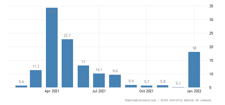 Ukraine Retail Sales YoY