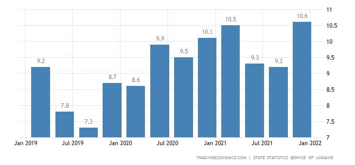 Ukraine Unemployment Rate