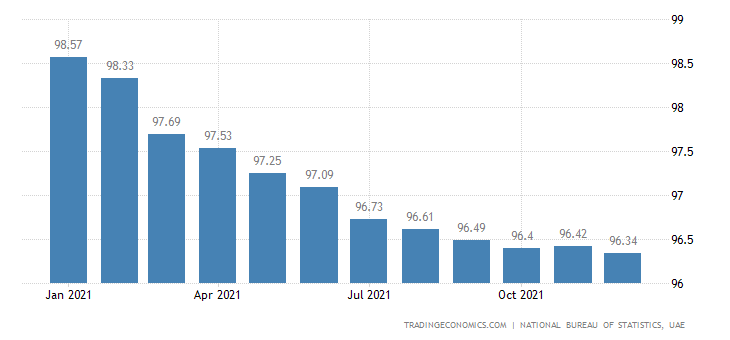 United Arab Emirates CPI Housing
