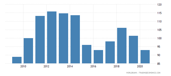 united arab emirates gdp deflator base year varies by country wb data