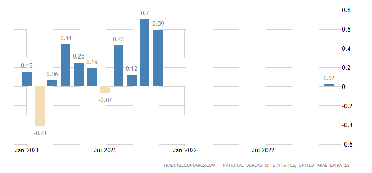 United Arab Emirates Inflation Rate MoM