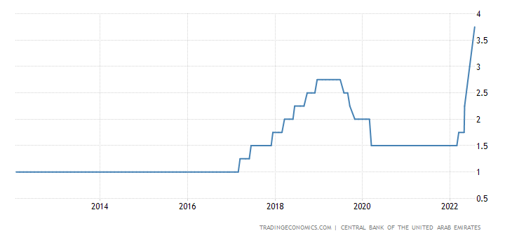 United Arab Emirates Interest Rate