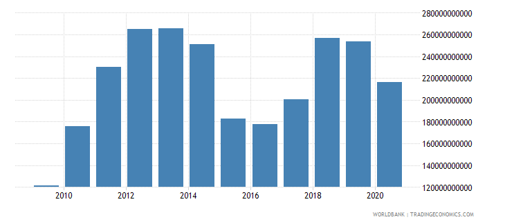 united arab emirates merchandise exports by the reporting economy us dollar wb data