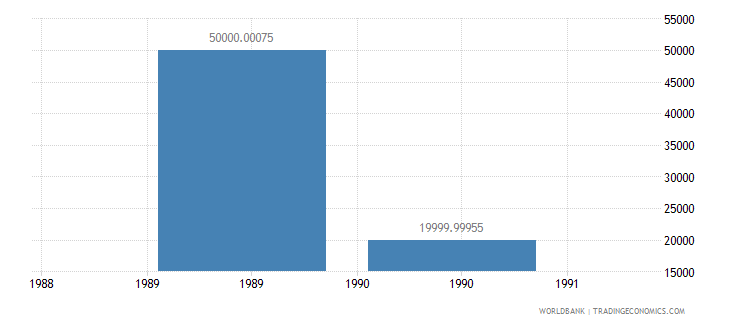 united arab emirates net bilateral aid flows from dac donors finland us dollar wb data