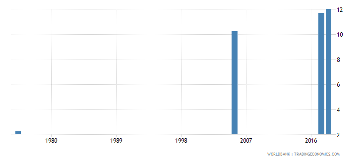 united arab emirates uis mean years of schooling of the population age 25 female wb data