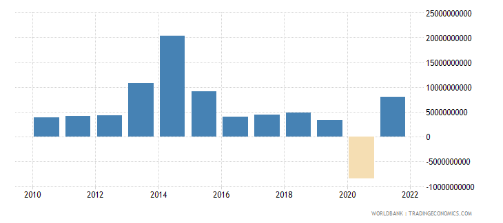 united kingdom changes in inventories current lcu wb data