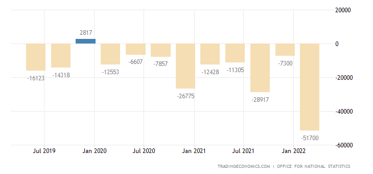 United Kingdom Current Account