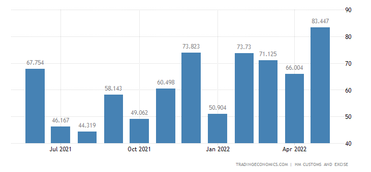 United Kingdom Exports of Animal Or Veg. Fats & Oils & Their Cle