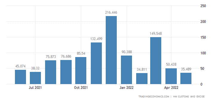 United Kingdom Exports of Arms & Ammunition and Related Parts &