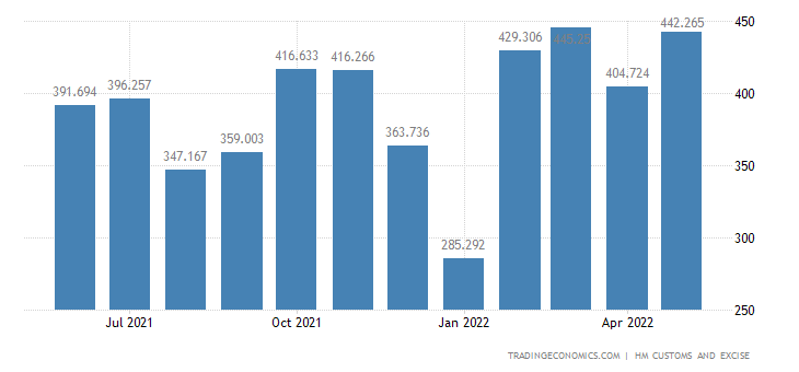 United Kingdom Exports of Articles of Iron & Steel