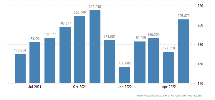 United Kingdom Exports of Books, Newspapers, Pictures & Related