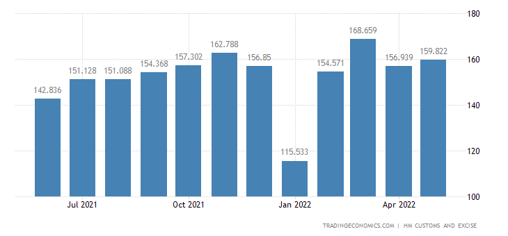 United Kingdom Exports of Cereals, Flour, Starch & Milk Products