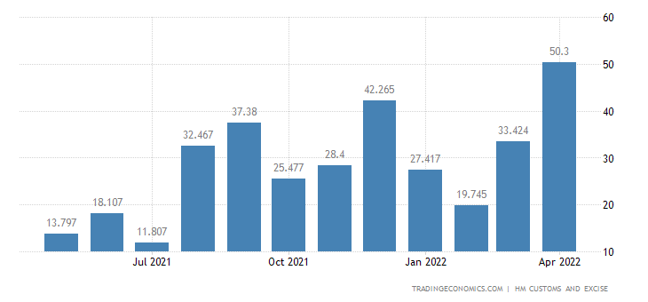United Kingdom Exports of Cereals