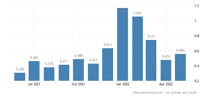 United Kingdom Exports of Cork & Related Articles
