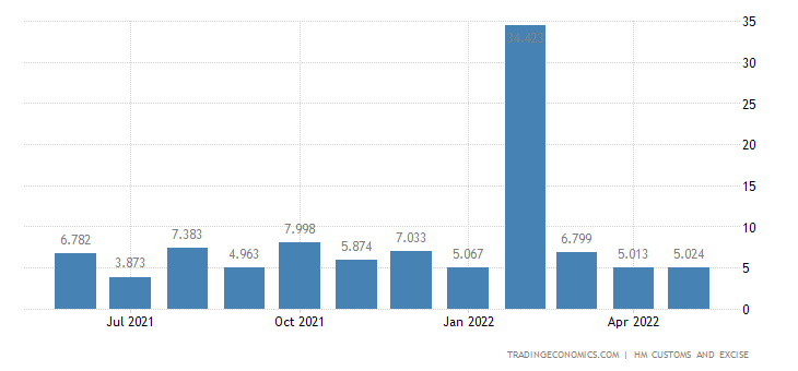 United Kingdom Exports of Explosives, Pyrotechnic, Matches & Rel
