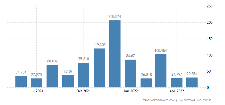 United Kingdom Exports of Extra EU - Arms & Ammunition and Relat