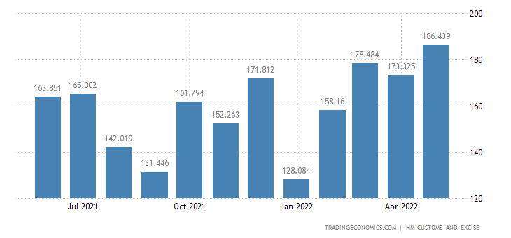 United Kingdom Exports of Extra EU - Articles of Iron & Steel
