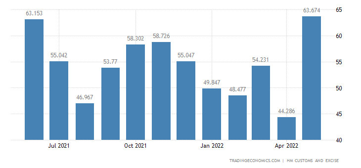 United Kingdom Exports of Extra EU - Clocks, Watches & Related P