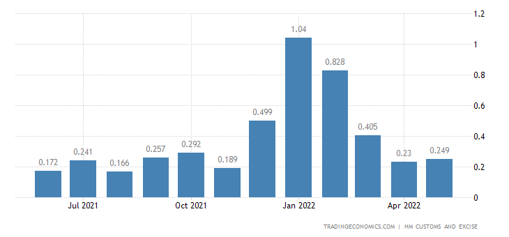 United Kingdom Exports of Extra EU - Cork & Related Articles