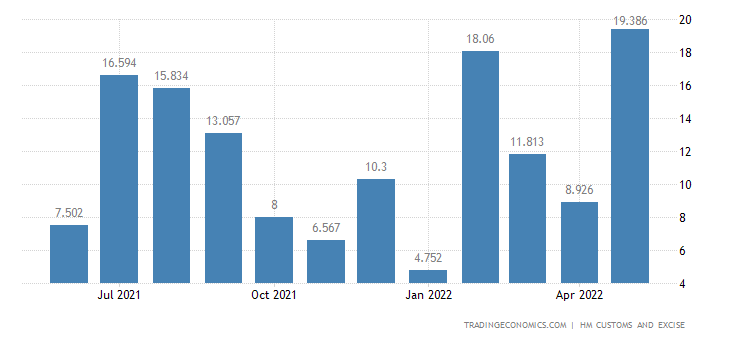 United Kingdom Exports of Extra EU - Lead & Related Articles