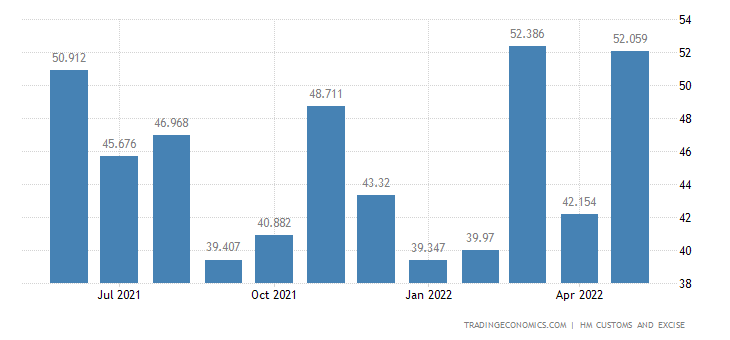 United Kingdom Exports of Extra EU - Meat & Edible Meat Offal
