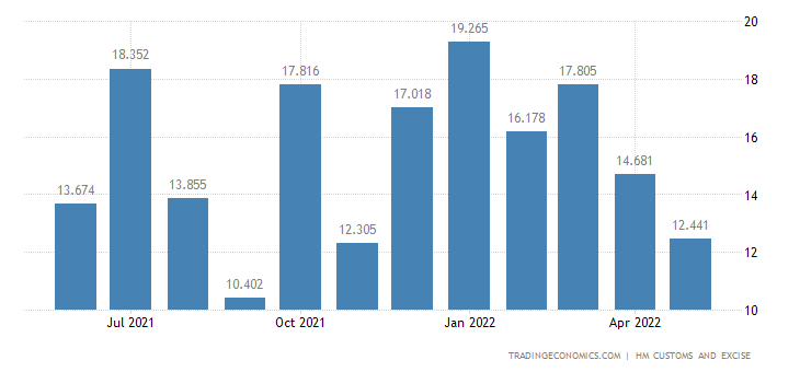 United Kingdom Exports of Extra EU - Milling Industry Products