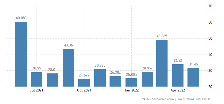 United Kingdom Exports of Extra EU - Miscellaneous Articles of B