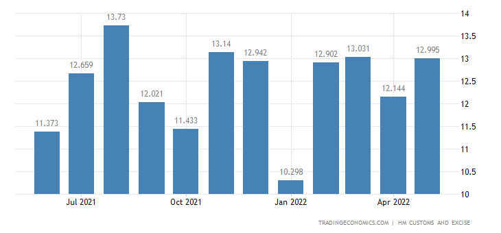 United Kingdom Exports of Extra EU - Miscellaneous Manufactured