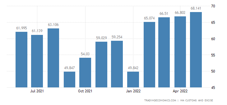 United Kingdom Exports of Extra EU - Rubber & Related Articles
