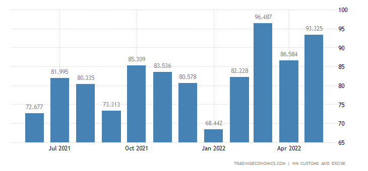 United Kingdom Exports of Extra EU - Tanning, Dyeing Extracts &