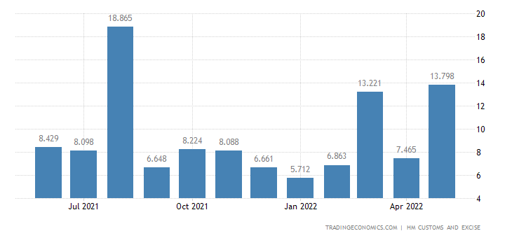 United Kingdom Exports of Extra EU - Wood & Related Articles