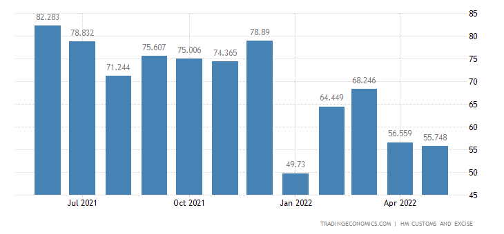 United Kingdom Exports of Footwear, Gaiters & Parts of Such Arti