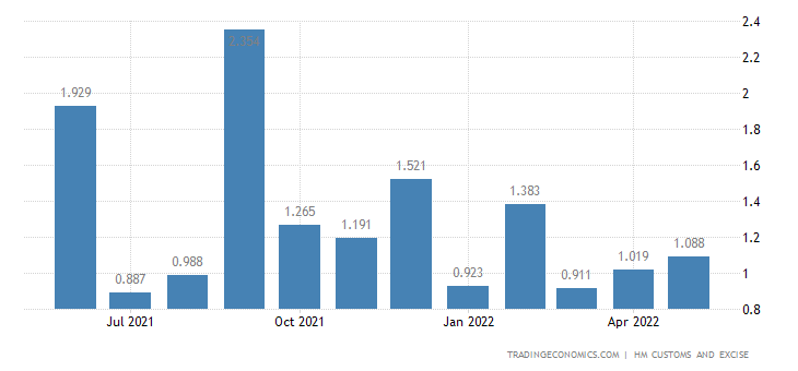 United Kingdom Exports of Furskins, Artificial Fur & Related Art