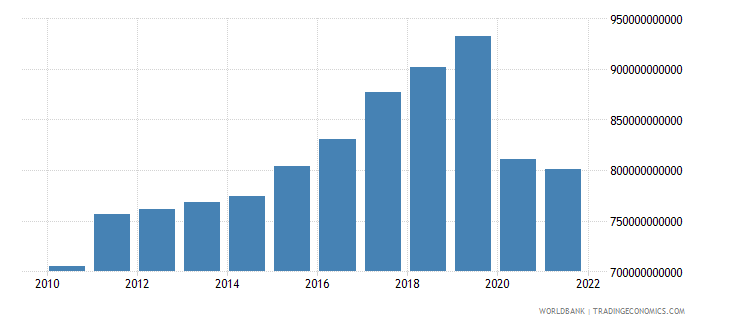 united kingdom exports of goods and services constant 2000 us dollar wb data
