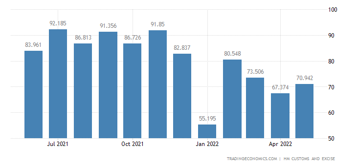 United Kingdom Exports of Intra EU - Apparel & Clothing, Knitted