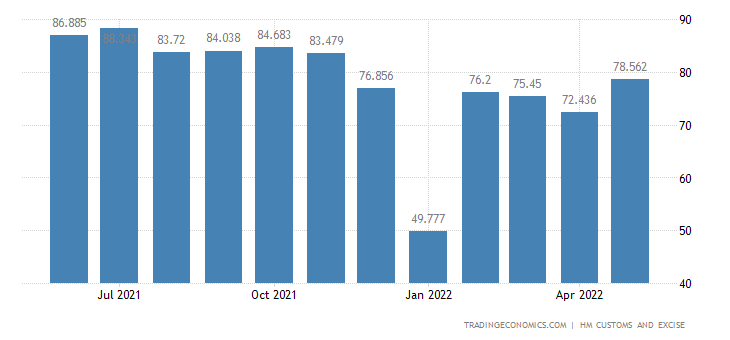United Kingdom Exports of Intra EU - Apparel & Clothing, Not Kni