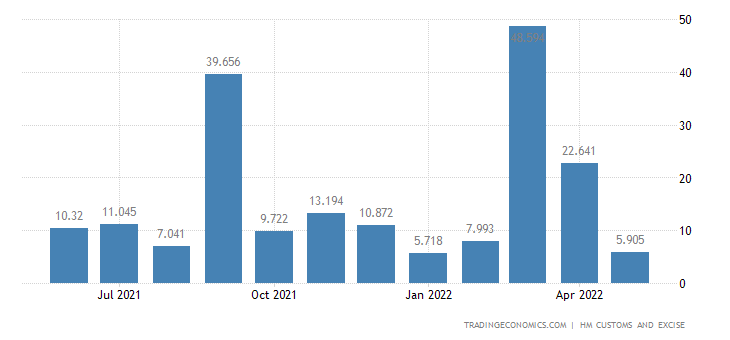 United Kingdom Exports of Intra EU - Arms, Ammunition, Related P