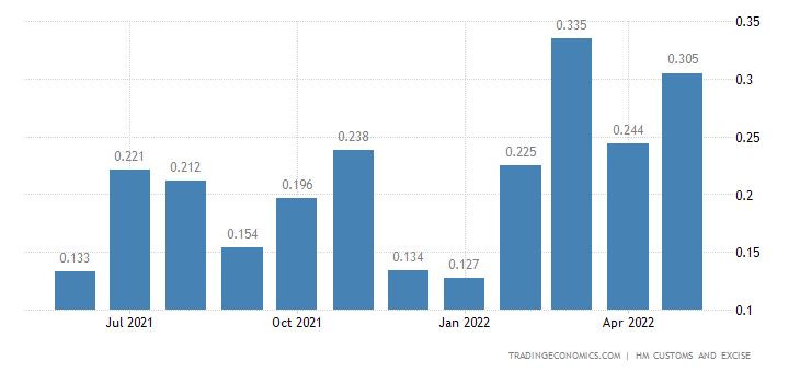 United Kingdom Exports of Intra EU - Cork & Related Articles