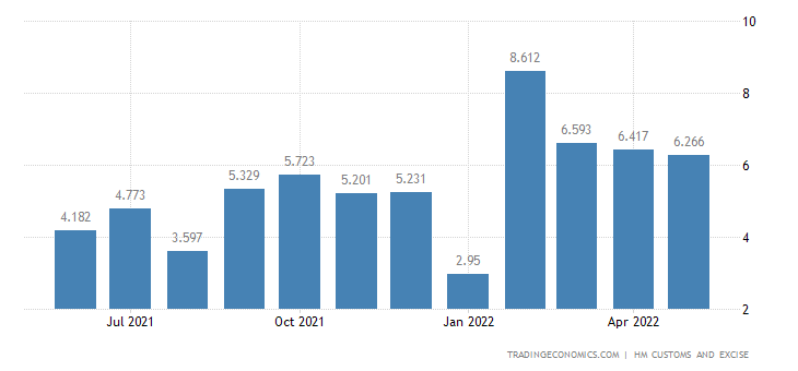 United Kingdom Exports of Intra EU - Knitted Or Crocheted Fabrics