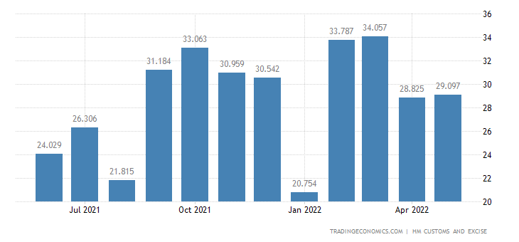 United Kingdom Exports of Intra EU - Lead & Related Articles