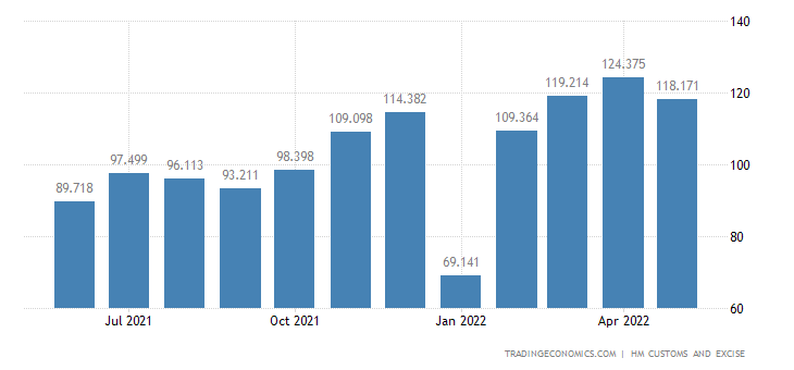 United Kingdom Exports of Intra EU - Meat & Edible Meat Offal