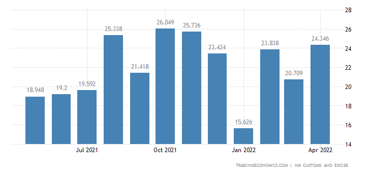 United Kingdom Exports of Intra EU - Meat, Fish & Crustaceans &