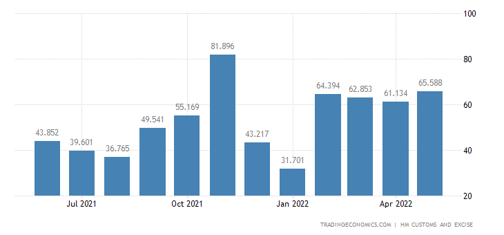 United Kingdom Exports of Intra EU - Nickel & Related Articles