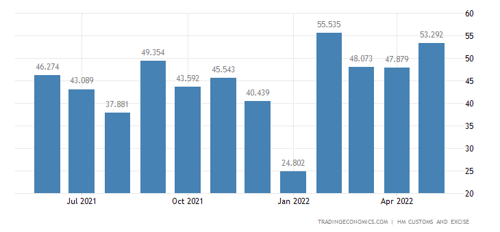 United Kingdom Exports of Intra EU - Stone, Plaster, Cement, Mic