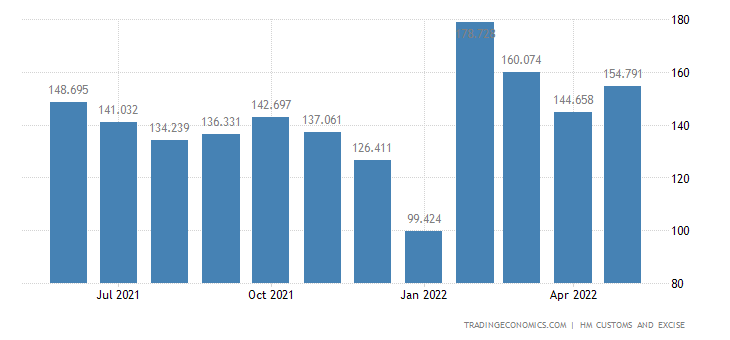 United Kingdom Exports of Intra EU - Tanning, Dye Extracts & Oth