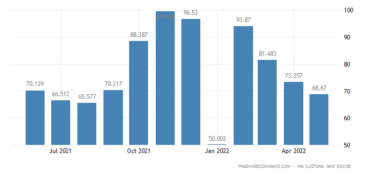 United Kingdom Exports of Intra EU - Toys, Games, Sports Eqp. &