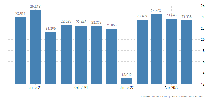 United Kingdom Exports of Intra EU - Vegetable, Fruit, Nuts, & P