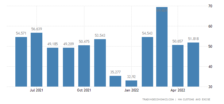 United Kingdom Exports of Intra EU - Wood & Related Articles