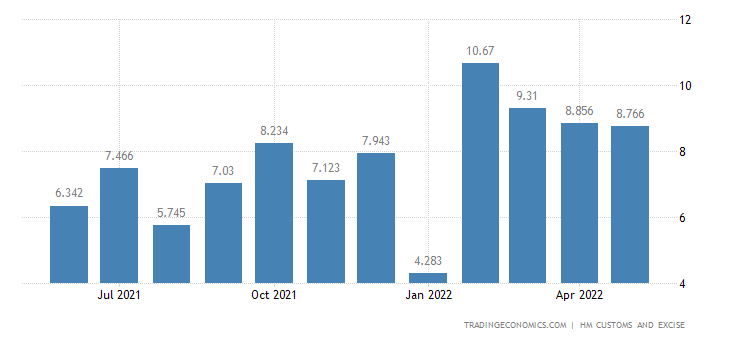 United Kingdom Exports of Knitted Or Crocheted Fabrics